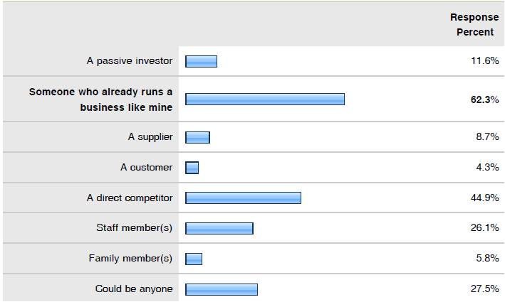 Who will buy your business? acorro's survey results.