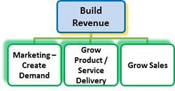build revenue - John Downes - acorro