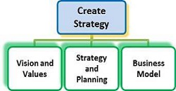 business strategy - John Downes - acorro