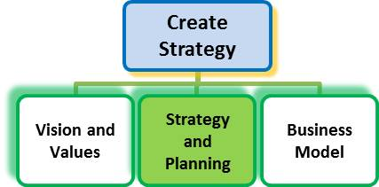 Strategic plan - John Downes - acorro
