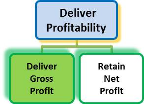 John Downes acorro gross profit