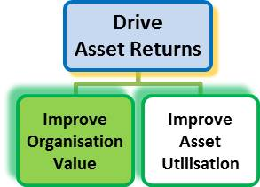 organisation value - John Downes - acorro value
