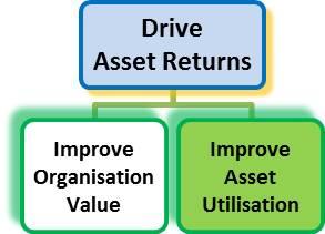 asset utilisation - John Downes - acorro